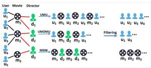 Embedding跨领域推荐想法记录